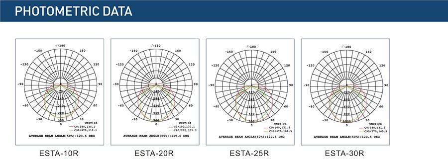 ESTA-R фотометриските податоци