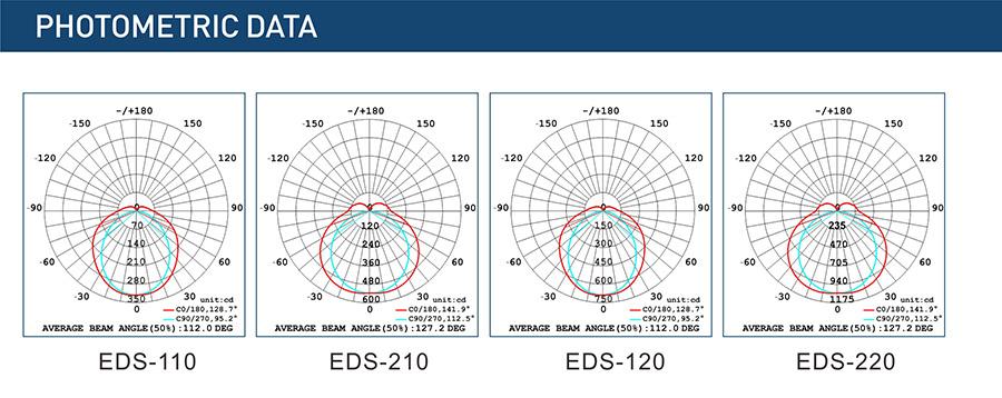 Photometric Data-EDS