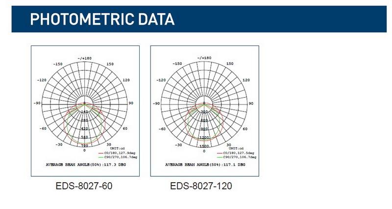 EDS-8027 PHOTOMETRIC DATA