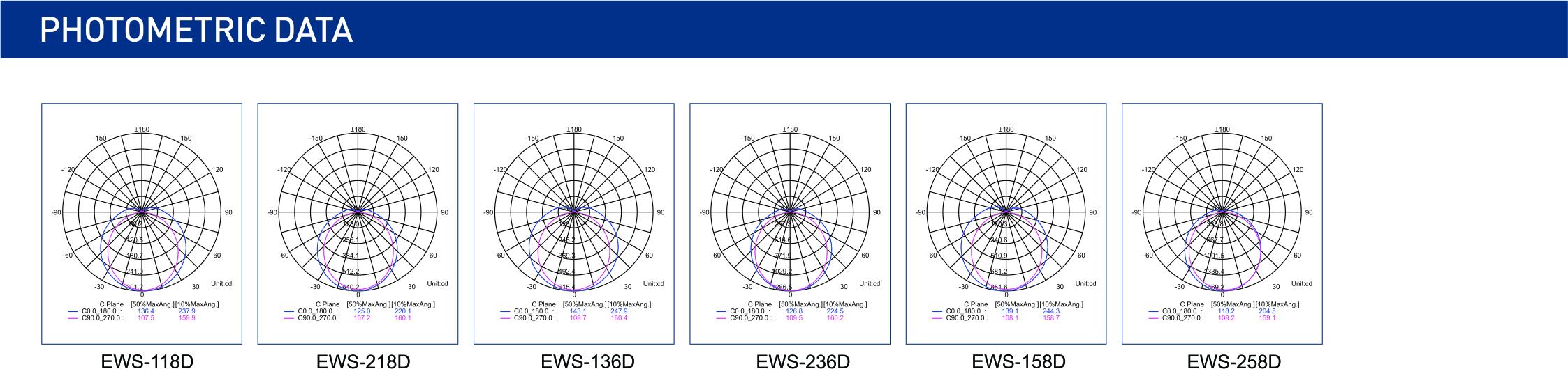 EWS-D配光曲线