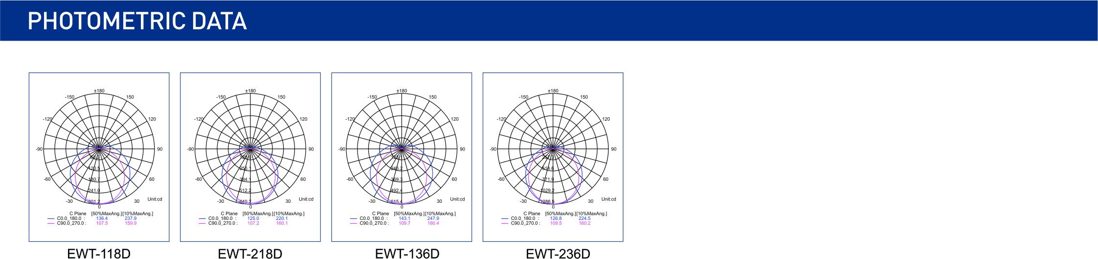 EWT-D配光图