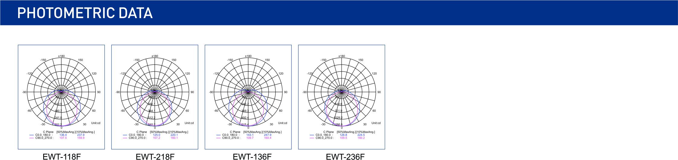 EWT-F配光图