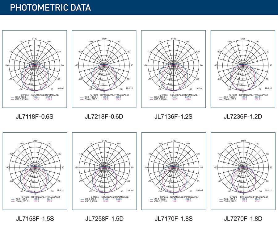 ESTG-T PHOTOMETRIC DATA